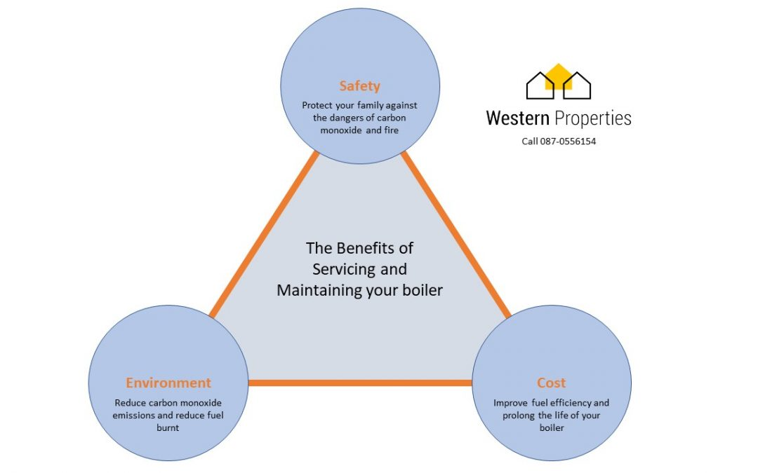 The benefits of Servicing your boiler